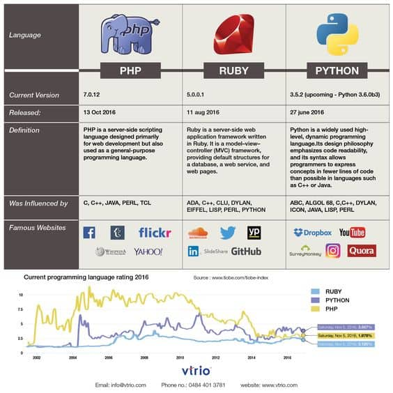 PHP VS Python VS Ruby: Ease Of Learning